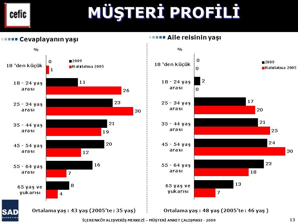 13 İÇERENKÖY ALIŞVERİŞ MERKEZİ – MÜŞTERİ ANKET ÇALIŞMASI - 2009 % % Cevaplayanın yaşı Aile reisinin yaşı Ortalama yaş : 43 yaş (2005'te : 35 yaş) Orta