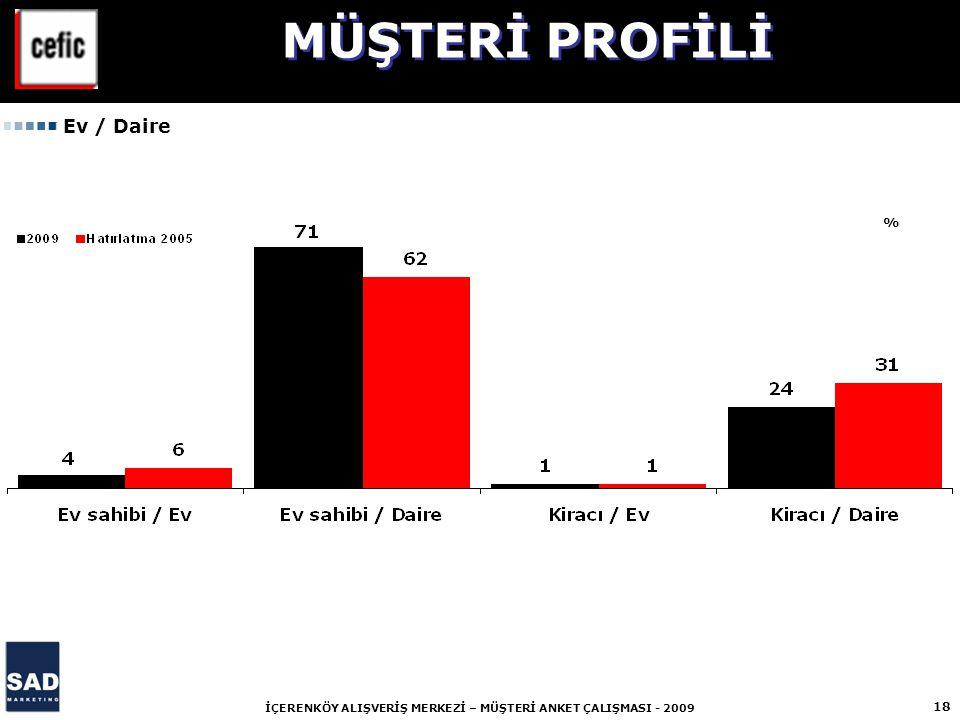 18 İÇERENKÖY ALIŞVERİŞ MERKEZİ – MÜŞTERİ ANKET ÇALIŞMASI - 2009 % MÜŞTERİ PROFİLİ Ev / Daire
