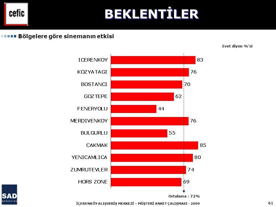 61 İÇERENKÖY ALIŞVERİŞ MERKEZİ – MÜŞTERİ ANKET ÇALIŞMASI - 2009 Evet diyen %'si Bölgelere göre sinemanın etkisi BEKLENTİLER Ortalama : 72%