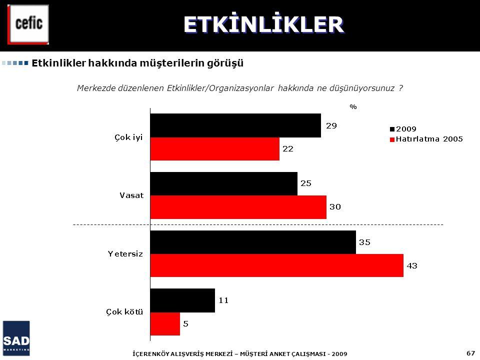 67 İÇERENKÖY ALIŞVERİŞ MERKEZİ – MÜŞTERİ ANKET ÇALIŞMASI - 2009 % Etkinlikler hakkında müşterilerin görüşü ETKİNLİKLER Merkezde düzenlenen Etkinlikler