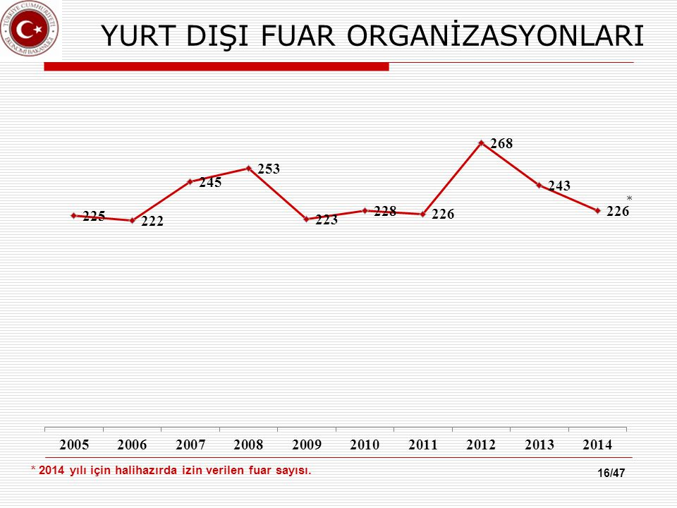 YURT DIŞI FUAR ORGANİZASYONLARI * 2014 yılı için halihazırda izin verilen fuar sayısı. 16/47