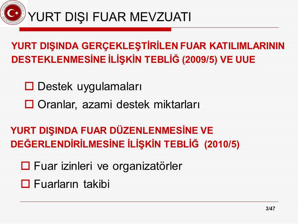 FUAR DESTEK MİKTARI * *30 Ekim 2014 tarihi itibariyle ödenen destek miktarı.