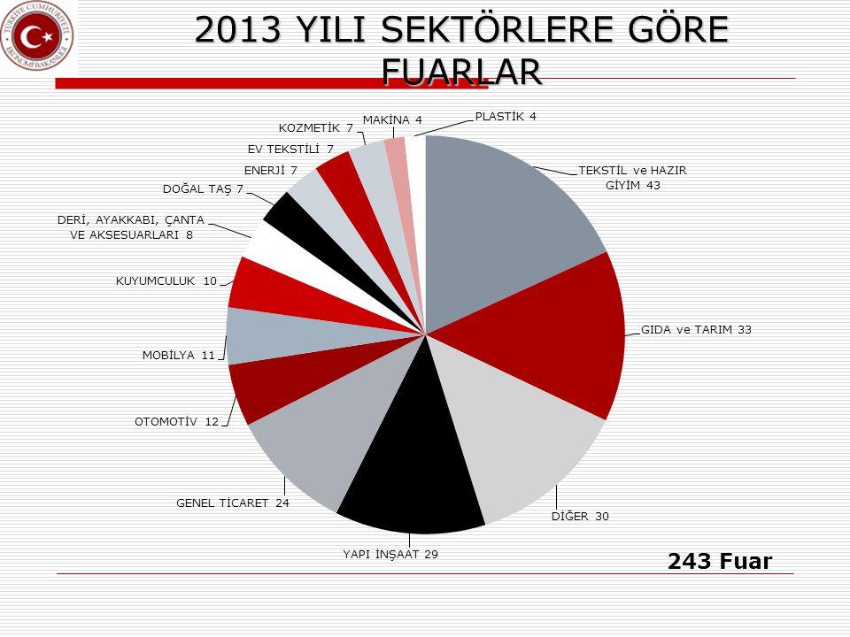 2013 YILI SEKTÖRLERE GÖRE FUARLAR