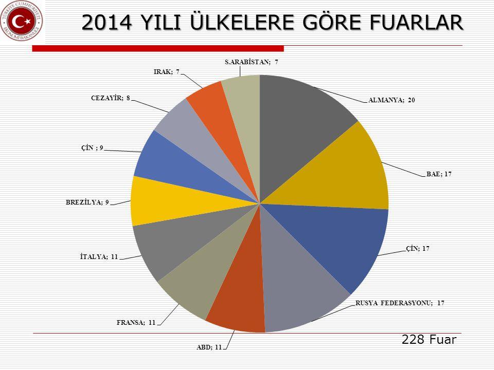 2014 YILI ÜLKELERE GÖRE FUARLAR 228 Fuar