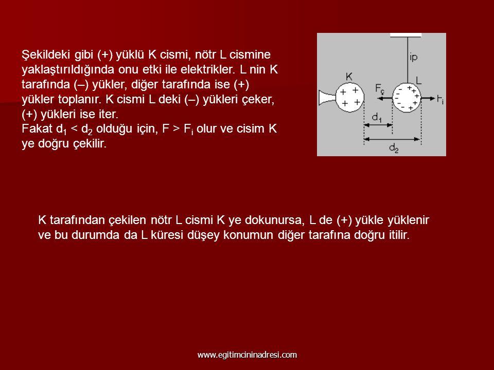 Şekildeki gibi (+) yüklü K cismi, nötr L cismine yaklaştırıldığında onu etki ile elektrikler. L nin K tarafında (–) yükler, diğer tarafında ise (+) yü