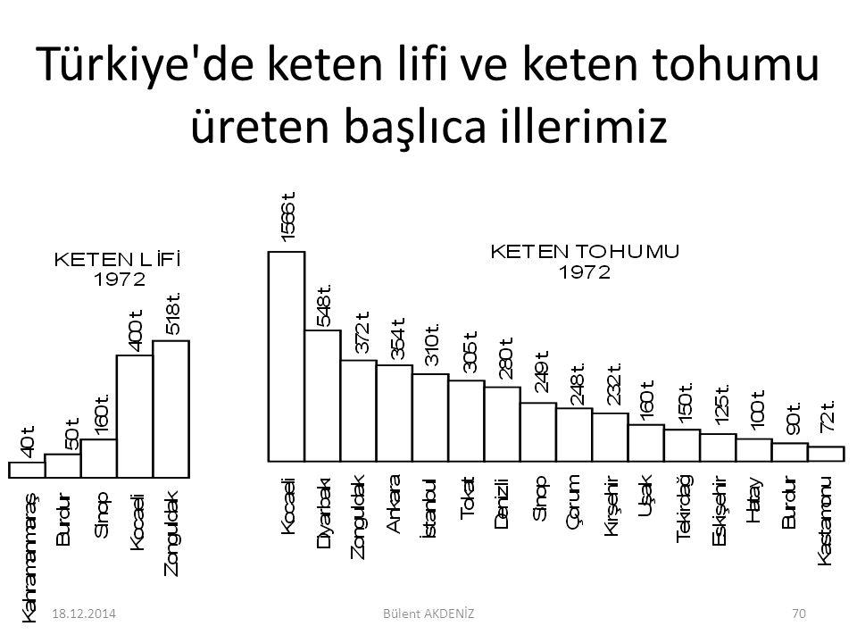 Türkiye'de keten lifi ve keten tohumu üreten başlıca illerimiz 18.12.201470Bülent AKDENİZ