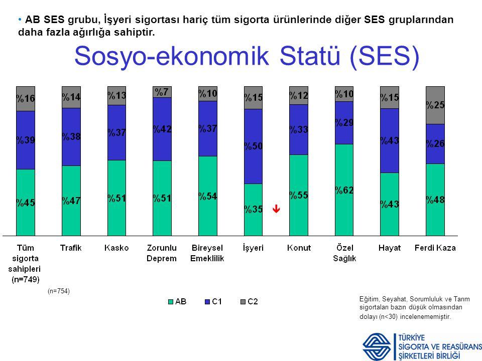Sigorta Tutum ve Davranış Araştırması Sayfa 10 Sosyo-ekonomik Statü (SES) AB SES grubu, İşyeri sigortası hariç tüm sigorta ürünlerinde diğer SES grupl
