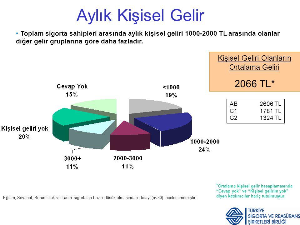 Sigorta Tutum ve Davranış Araştırması Sayfa 11 Aylık Kişisel Gelir Toplam sigorta sahipleri arasında aylık kişisel geliri 1000-2000 TL arasında olanla