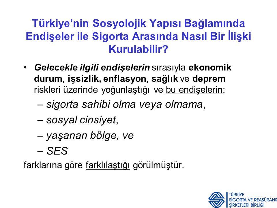 Türkiye'nin Sosyolojik Yapısı Bağlamında Endişeler ile Sigorta Arasında Nasıl Bir İlişki Kurulabilir? Gelecekle ilgili endişelerin sırasıyla ekonomik