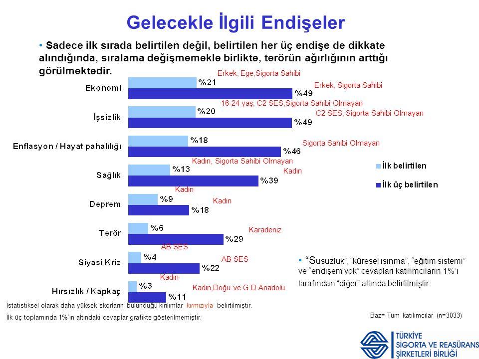 Sigorta Yaptıranların Profili I Tüm sigorta sahiplerinin yaklaşık 45%'i üniversite ve üzeri eğitimlidir.