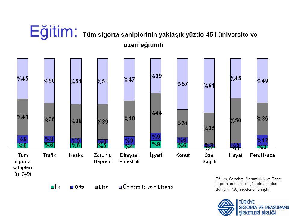 Sigorta Tutum ve Davranış Araştırması Sayfa 10 Sosyo-ekonomik Statü (SES) AB SES grubu, İşyeri sigortası hariç tüm sigorta ürünlerinde diğer SES gruplarından daha fazla ağırlığa sahiptir.