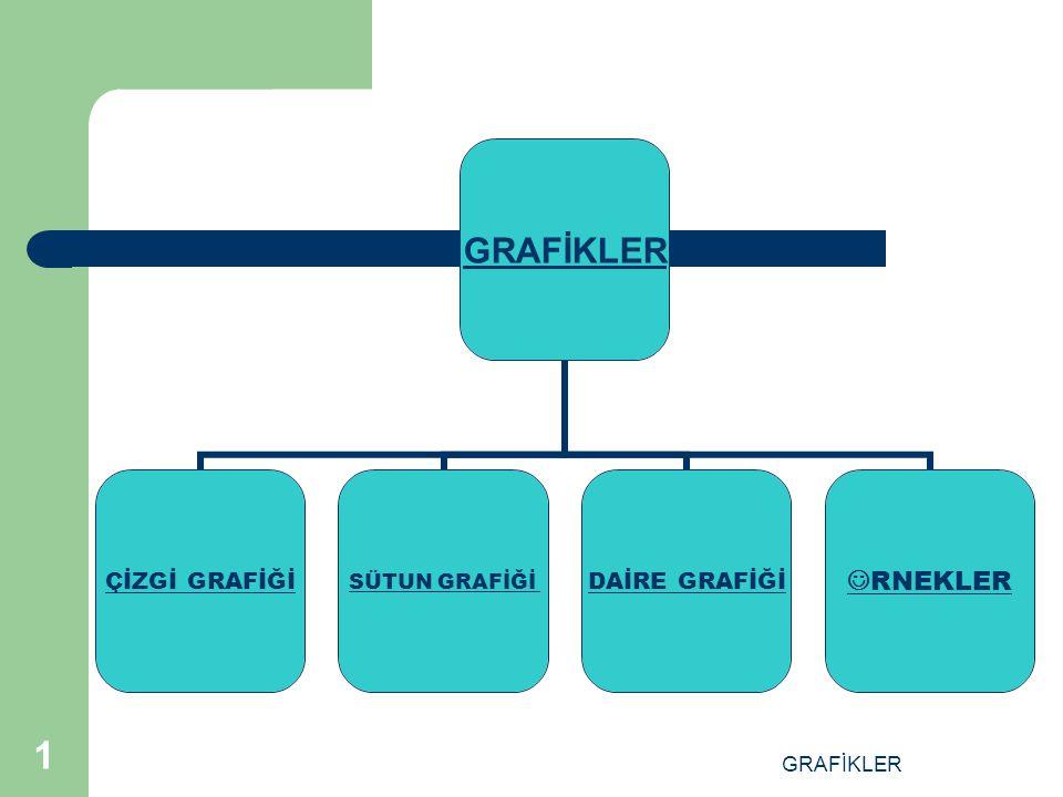 GRAFİKLER 1 ÇİZGİ GRAFİĞİ SÜTUN GRAFİĞİ DAİRE GRAFİĞİ RNEKLER