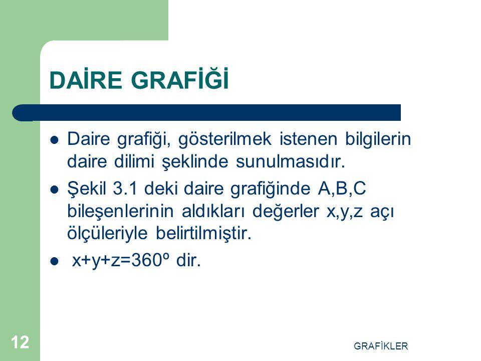 GRAFİKLER 11 DAİRE GRAFİĞİ XY Z A B C SEKİL 3.1