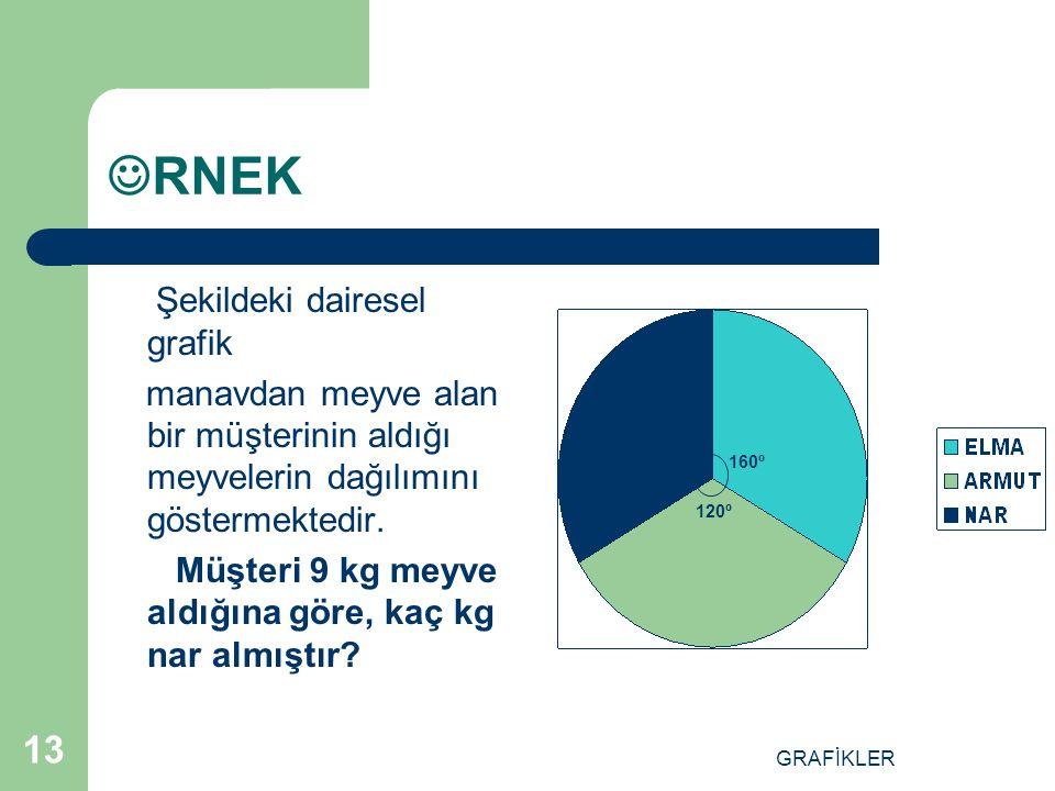 GRAFİKLER 12 DAİRE GRAFİĞİ Daire grafiği, gösterilmek istenen bilgilerin daire dilimi şeklinde sunulmasıdır. Şekil 3.1 deki daire grafiğinde A,B,C bil