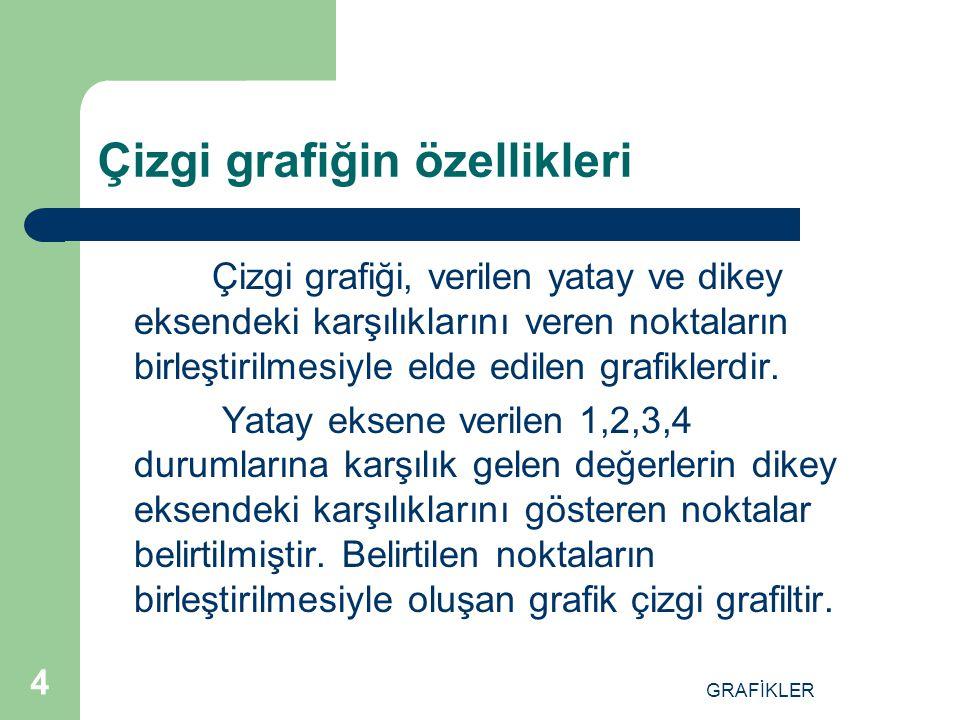 GRAFİKLER 3 ÇİZGİ GRAFİGİ