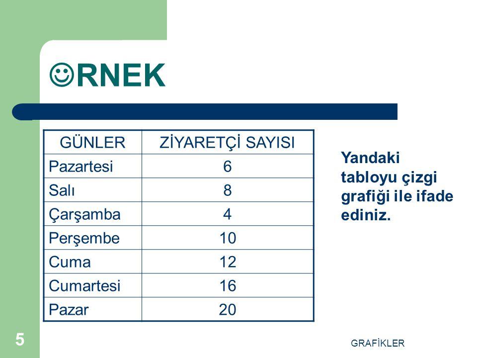 GRAFİKLER 15 RNEKLER 1.