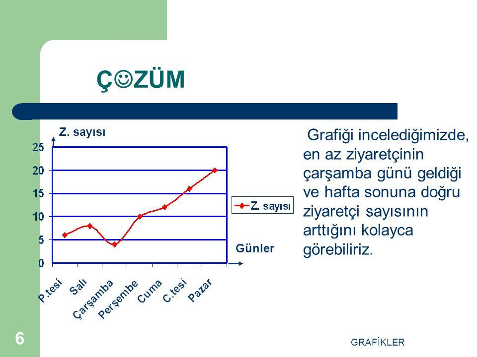 GRAFİKLER 16 ÇÖZÜM 1 Dikey sütunda üretim miktarı 1,2,3,4,5 sayıları ile verilmiş.