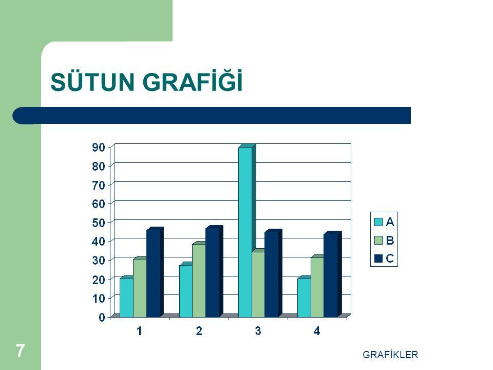 GRAFİKLER 6 Ç ZÜM Grafiği incelediğimizde, en az ziyaretçinin çarşamba günü geldiği ve hafta sonuna doğru ziyaretçi sayısının arttığını kolayca görebi