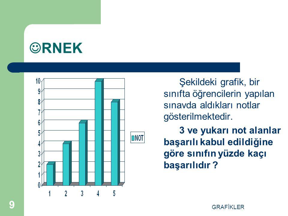 GRAFİKLER 9 RNEK Şekildeki grafik, bir sınıfta öğrencilerin yapılan sınavda aldıkları notlar gösterilmektedir.
