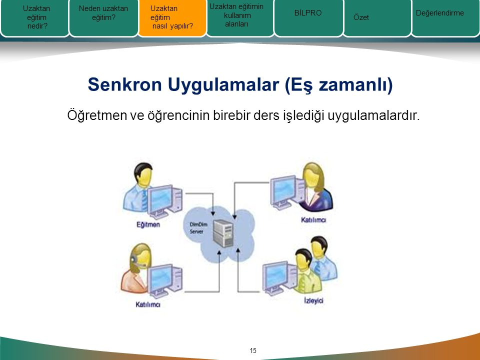 Senkron Uygulamalar (Eş zamanlı) 15 Öğretmen ve öğrencinin birebir ders işlediği uygulamalardır.