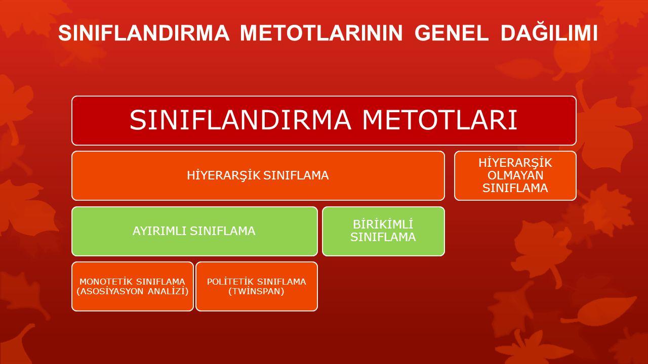 SINIFLANDIRMA METOTLARININ GENEL DAĞILIMI SINIFLANDIRMA METOTLARI HİYERARŞİK SINIFLAMAAYIRIMLI SINIFLAMA MONOTETİK SINIFLAMA (ASOSİYASYON ANALİZİ) POL