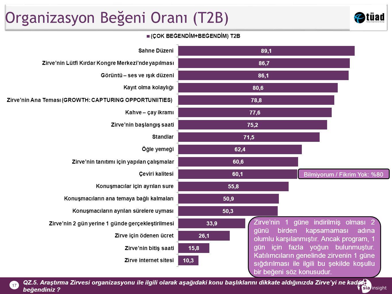 17 Organizasyon Beğeni Oranı (T2B) QZ.5.