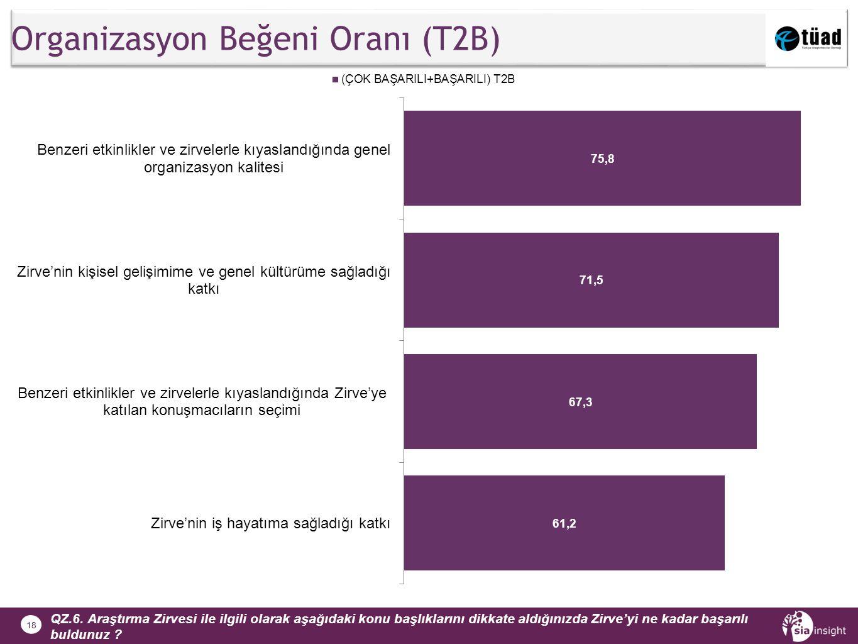 18 Organizasyon Beğeni Oranı (T2B) QZ.6.