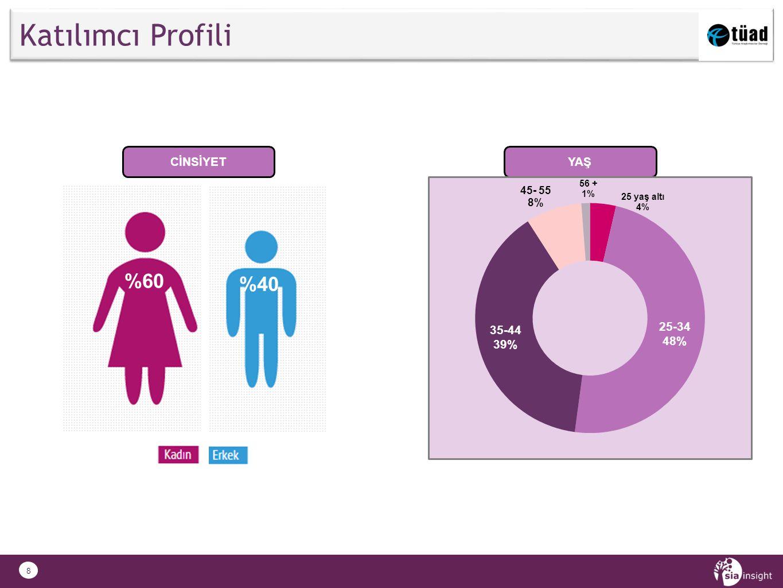 8 Katılımcı Profili CİNSİYET.. YAŞ %40 %60