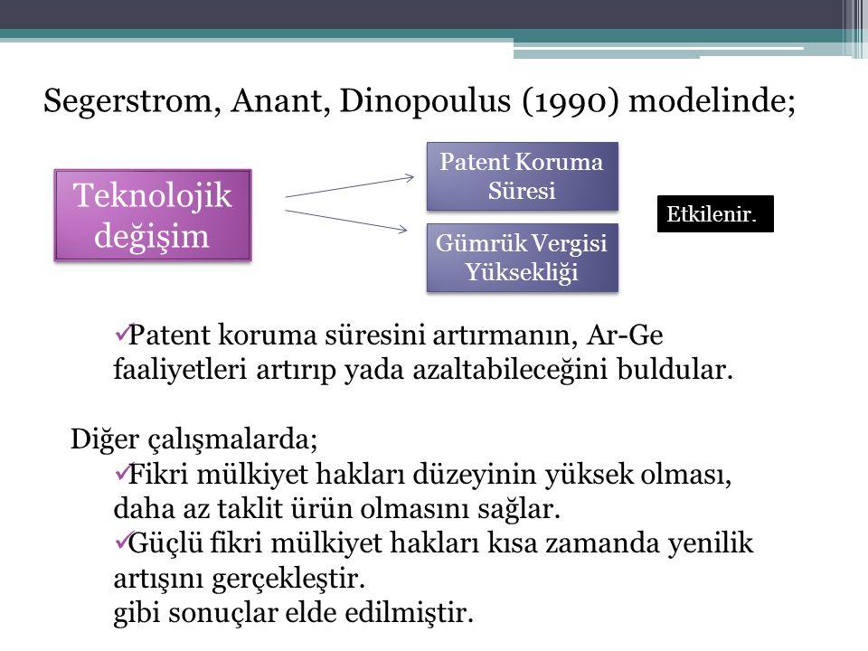 Segerstrom, Anant, Dinopoulus (1990) modelinde; Teknolojik değişim Patent Koruma Süresi Gümrük Vergisi Yüksekliği Patent koruma süresini artırmanın, A