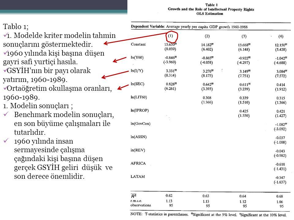 Tablo 1; 1. Modelde kriter modelin tahmin sonuçlarını göstermektedir. 1960 yılında kişi başına düşen gayri safi yurtiçi hasıla. GSYİH'nın bir payı ola