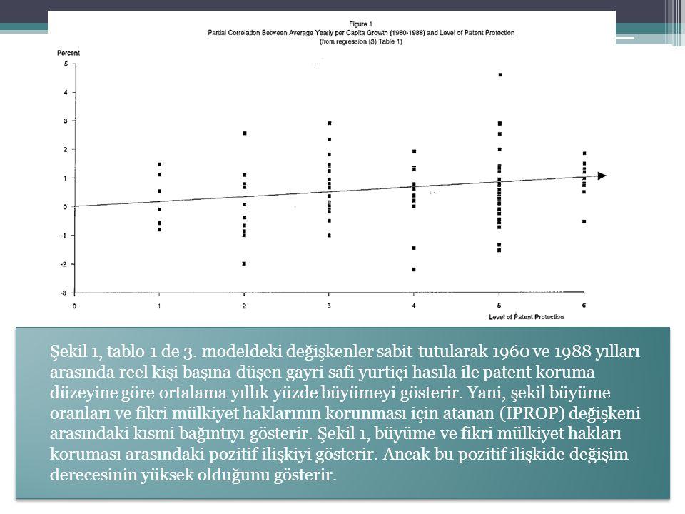 Şekil 1, tablo 1 de 3. modeldeki değişkenler sabit tutularak 1960 ve 1988 yılları arasında reel kişi başına düşen gayri safi yurtiçi hasıla ile patent