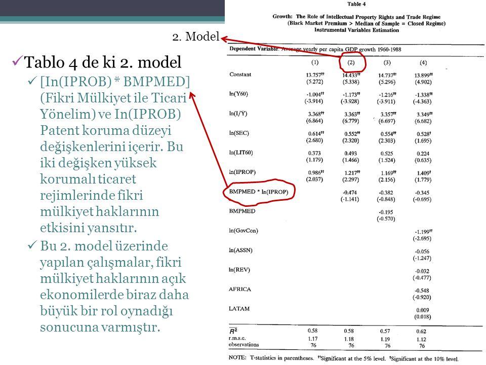 Tablo 4 de ki 2. model [In(IPROB) * BMPMED] (Fikri Mülkiyet ile Ticari Yönelim) ve In(IPROB) Patent koruma düzeyi değişkenlerini içerir. Bu iki değişk