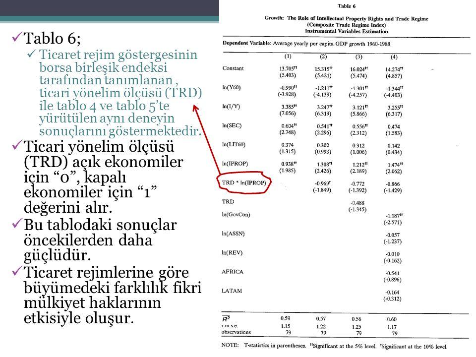 Tablo 6; Ticaret rejim göstergesinin borsa birleşik endeksi tarafından tanımlanan, ticari yönelim ölçüsü (TRD) ile tablo 4 ve tablo 5'te yürütülen ayn
