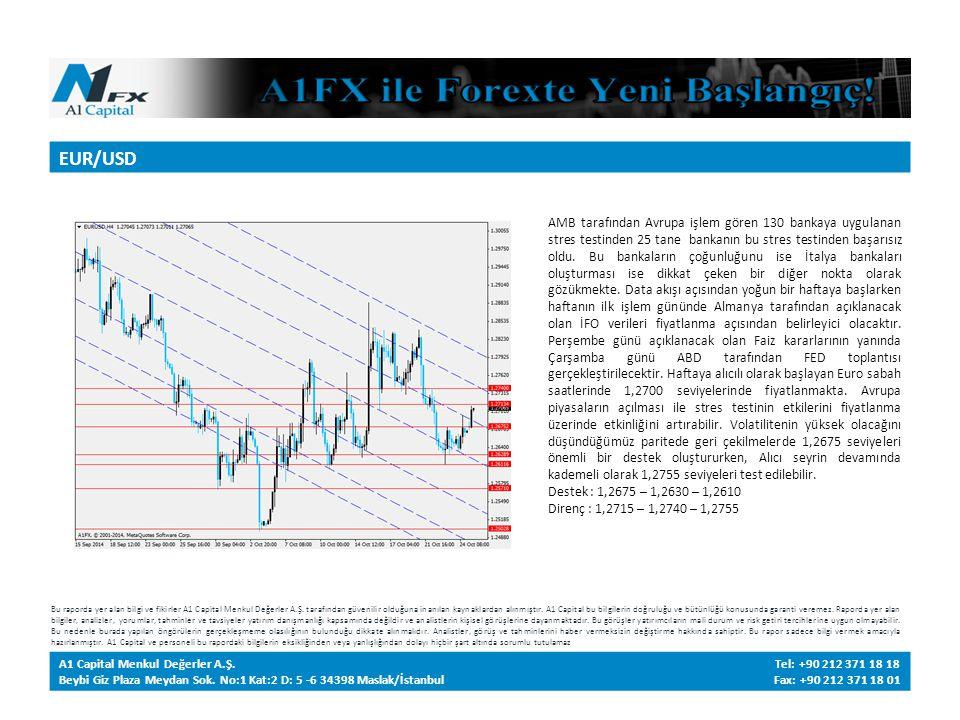 EUR/USD Bu raporda yer alan bilgi ve fikirler A1 Capital Menkul Değerler A.Ş.