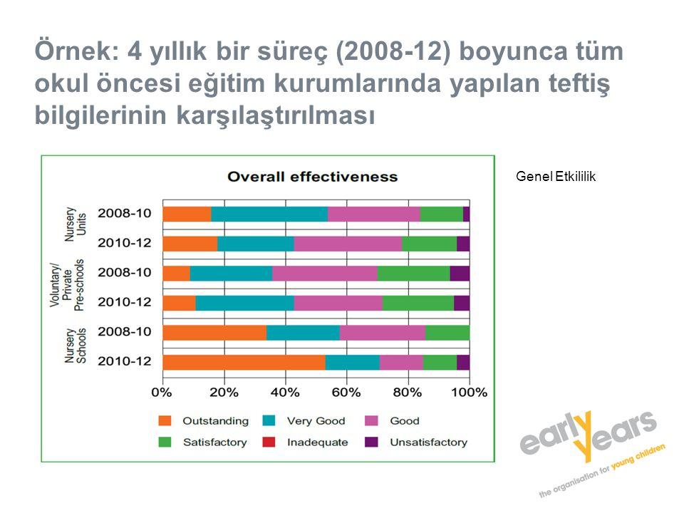 Örnek: 4 yıllık bir süreç (2008-12) boyunca tüm okul öncesi eğitim kurumlarında yapılan teftiş bilgilerinin karşılaştırılması Genel Etkililik