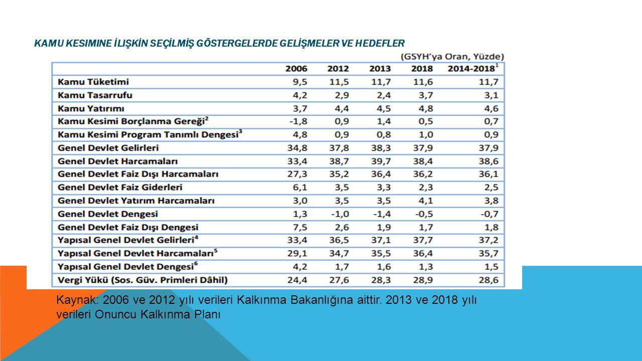 KAMU KESIMINE İLIŞKİN SEÇİLMİŞ GÖSTERGELERDE GELİŞMELER VE HEDEFLER Kaynak: 2006 ve 2012 yılı verileri Kalkınma Bakanlığına aittir. 2013 ve 2018 yılı