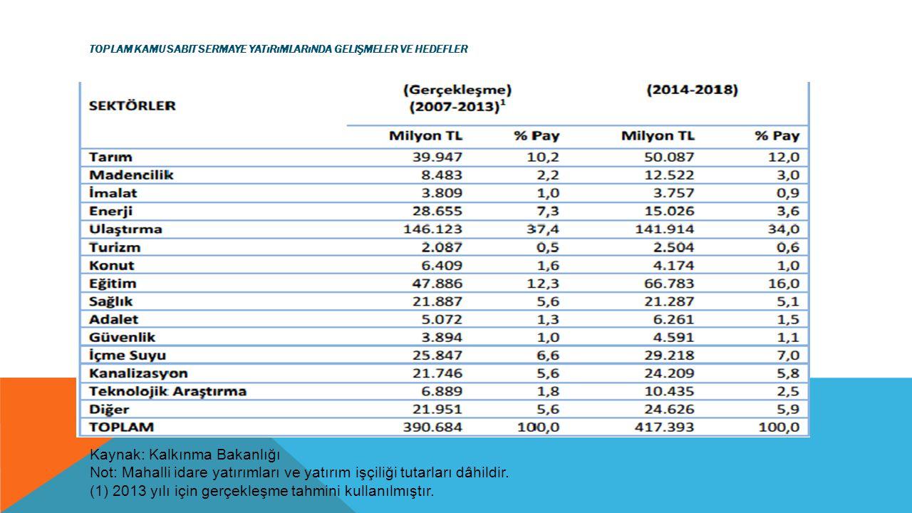 TOPLAM KAMU SABIT SERMAYE YATıRıMLARıNDA GELIŞMELER VE HEDEFLER Kaynak: Kalkınma Bakanlığı Not: Mahalli idare yatırımları ve yatırım işçiliği tutarlar