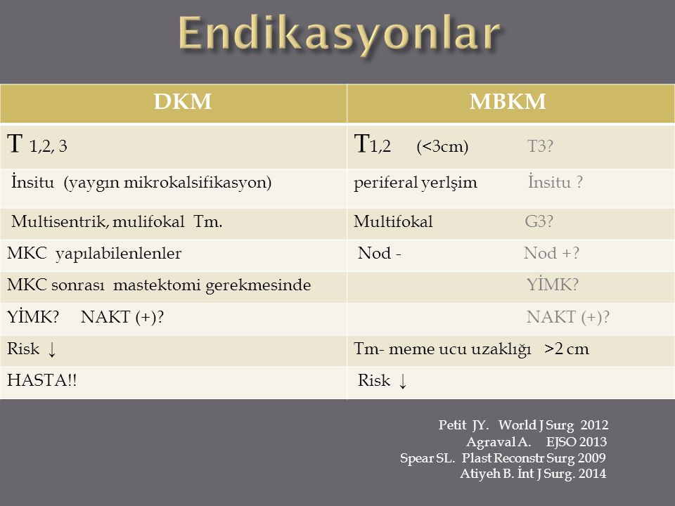 DKM MBKM T 1,2, 3 T 1,2 (<3cm) T3? İnsitu (yaygın mikrokalsifikasyon)periferal yerlşim İnsitu ? Multisentrik, mulifokal Tm.Multifokal G3? MKC yapılabi