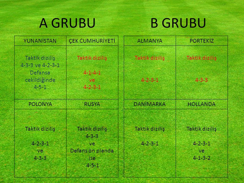 A GRUBU B GRUBU YUNANİSTANÇEK CUMHURİYETİ Taktik diziliş 4-3-3 ve 4-2-3-1 Defansa cekildiğinde 4-5-1 Taktik diziliş 4-1-4-1 ve 4-2-3-1 POLONYARUSYA Taktik diziliş 4-2-3-1 ve 4-3-3 Taktik diziliş 4-3-3 ve Defans ön planda ise 4-5-1 ALMANYAPORTEKİZ Taktik diziliş 4-2-3-1 Taktik diziliş 4-3-3 DANİMARKAHOLLANDA Taktik diziliş 4-2-3-1 Taktik diziliş 4-2-3-1 ve 4-1-3-2