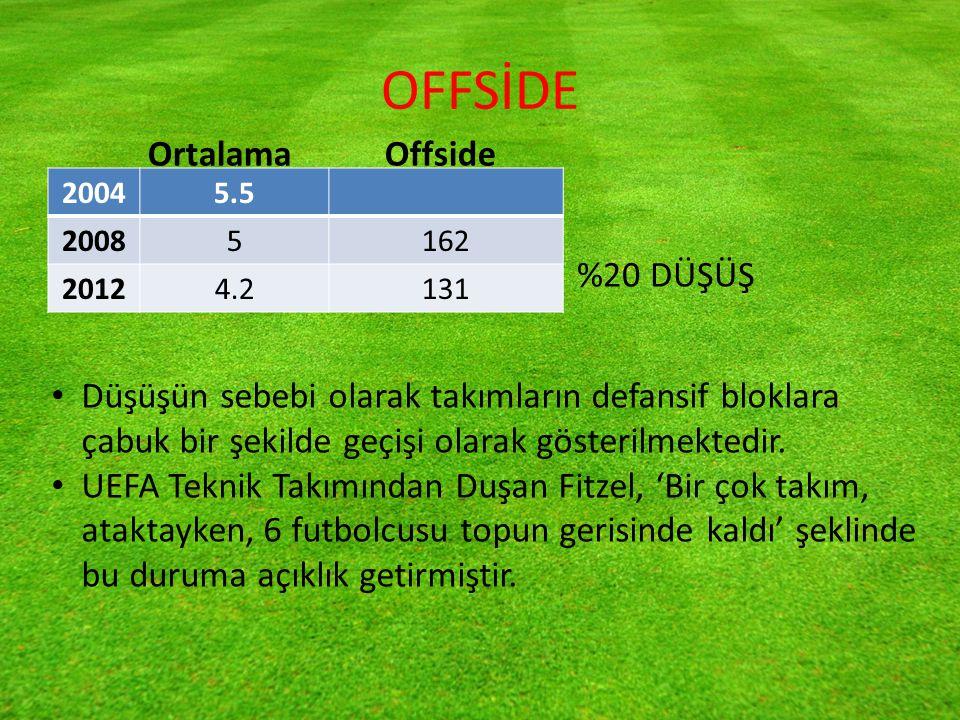 OFFSİDE 20045.5 20085162 20124.2131 %20 DÜŞÜŞ OrtalamaOffside Düşüşün sebebi olarak takımların defansif bloklara çabuk bir şekilde geçişi olarak gösterilmektedir.