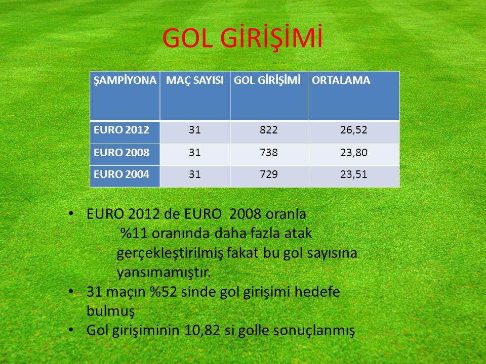 GOL GİRİŞİMİ ŞAMPİYONA MAÇ SAYISIGOL GİRİŞİMİORTALAMA EURO 20123182226,52 EURO 20083173823,80 EURO 20043172923,51 EURO 2012 de EURO 2008 oranla %11 oranında daha fazla atak gerçekleştirilmiş fakat bu gol sayısına yansımamıştır.