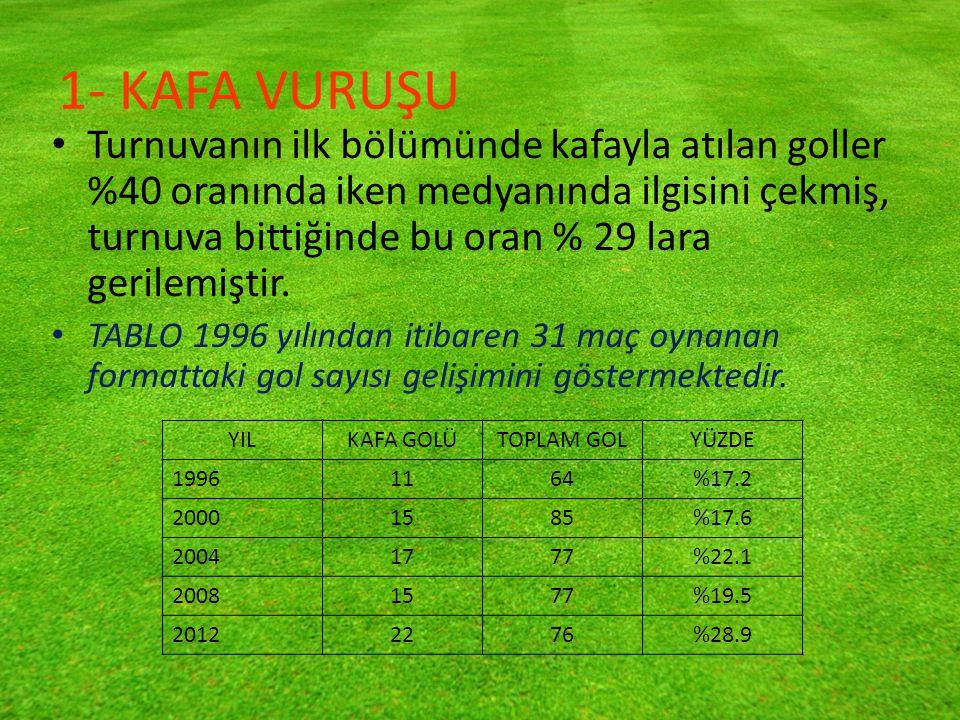 1- KAFA VURUŞU Turnuvanın ilk bölümünde kafayla atılan goller %40 oranında iken medyanında ilgisini çekmiş, turnuva bittiğinde bu oran % 29 lara gerilemiştir.