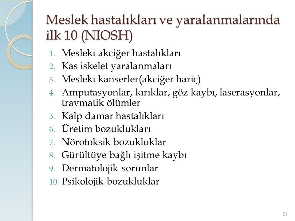 Meslek hastalıkları ve yaralanmalarında ilk 10 (NIOSH) 1. Mesleki akciğer hastalıkları 2. Kas iskelet yaralanmaları 3. Mesleki kanserler(akciğer hariç