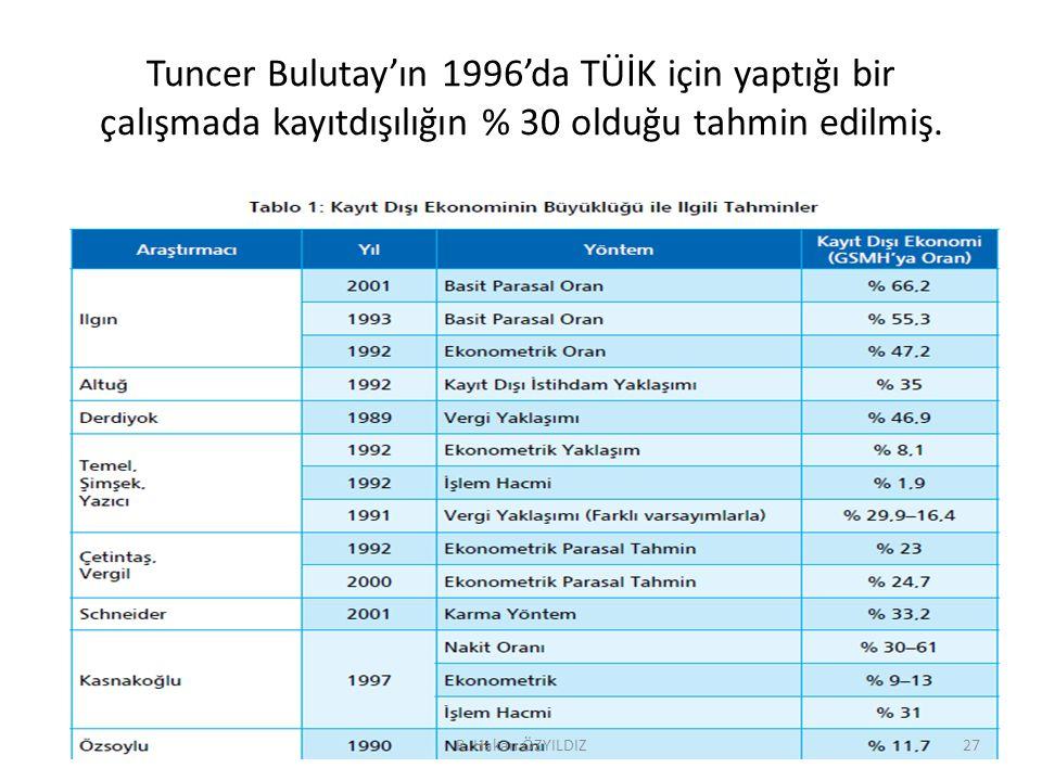 Tuncer Bulutay'ın 1996'da TÜİK için yaptığı bir çalışmada kayıtdışılığın % 30 olduğu tahmin edilmiş.