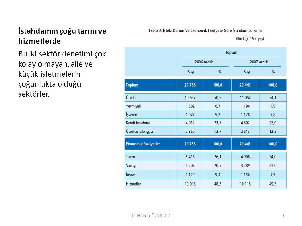 Enflasyonla mücadelede kayıtdışılık R. Hakan ÖZYILDIZ50