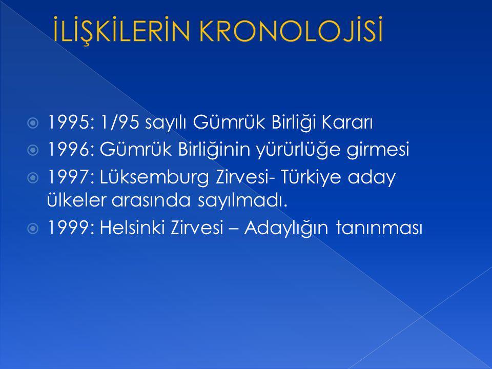  1995: 1/95 sayılı Gümrük Birliği Kararı  1996: Gümrük Birliğinin yürürlüğe girmesi  1997: Lüksemburg Zirvesi- Türkiye aday ülkeler arasında sayılm