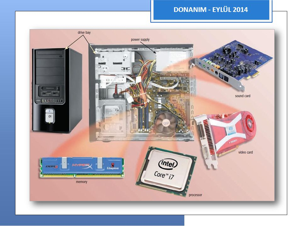 iaia DONANIM - EYLÜL 2014 Anakart  Temel basılı devre kartıdır.