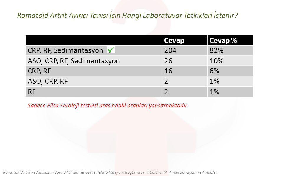CevapCevap % CRP, RF, Sedimantasyon20482% ASO, CRP, RF, Sedimantasyon2610% CRP, RF166% ASO, CRP, RF21% RF21% Romatoid Artrit Ayırıcı Tanısı İçin Hangi Laboratuvar Tetkikleri İstenir.