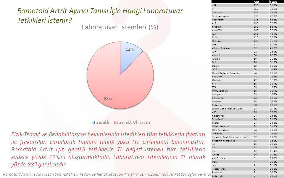 Romatoid Artrit Ayırıcı Tanısı İçin Hangi Laboratuvar Tetkikleri İstenir.