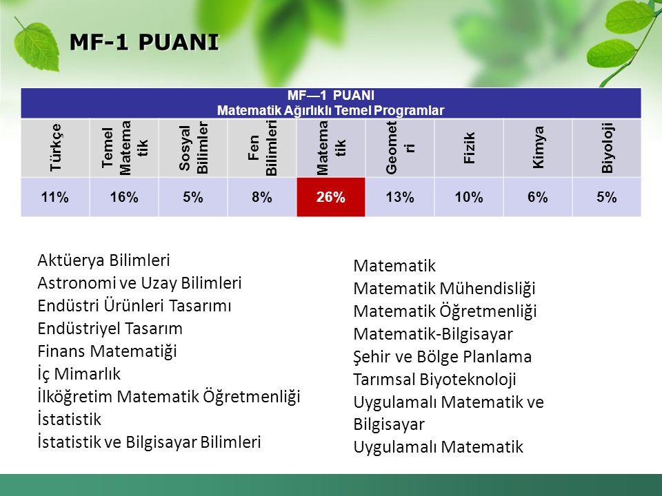 MF—1 PUANI Matematik Ağırlıklı Temel Programlar Türkçe Temel Matema tik Sosyal Bilimler Fen Bilimleri Matema tik Geomet ri Fizik Kimya Biyoloji 11%16%